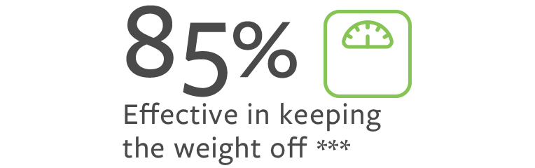 85% effective in keeping the weight off ***